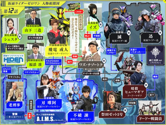 仮面ライダー01第12話相関図