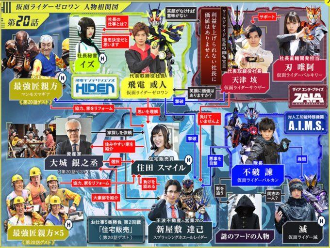 仮面ライダー01第20話相関図