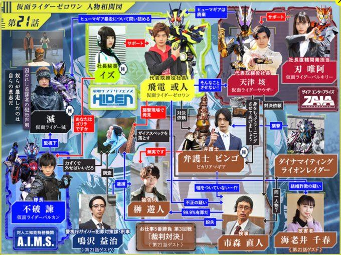 仮面ライダー01第21話相関図