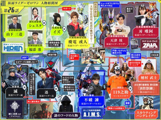 仮面ライダー01第26話相関図