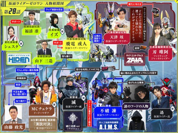 仮面ライダー01第28話相関図
