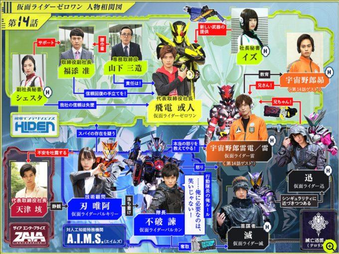 仮面ライダーゼロワン第14話