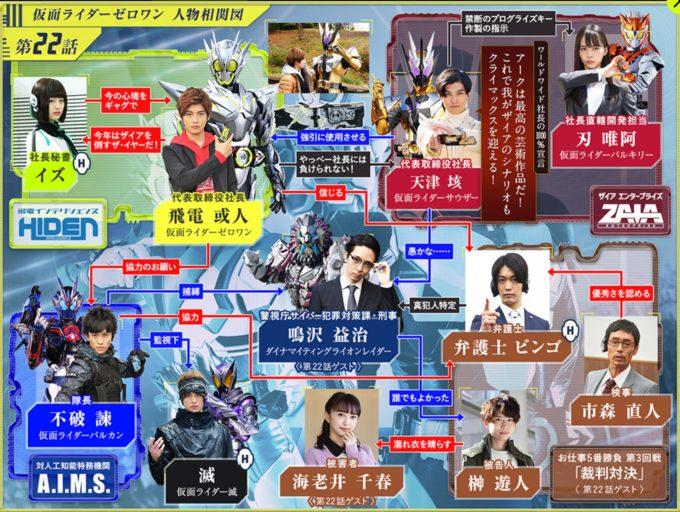 仮面ライダーゼロワン第22話相関図