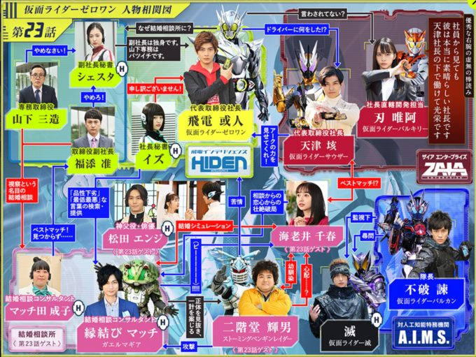 仮面ライダー01第23話相関図
