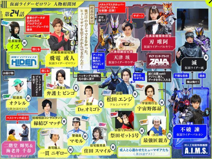 仮面ライダー01第24話相関図