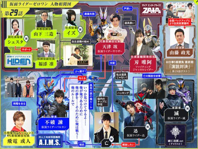 仮面ライダー01第29話相関図