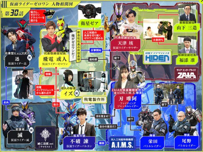 仮面ライダー01第30話相関図