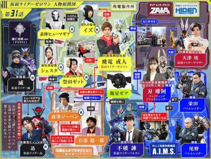 仮面ライダー01第31話相関図