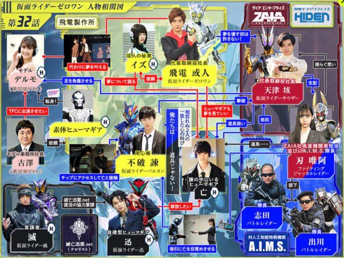 仮面ライダー01第32話相関図