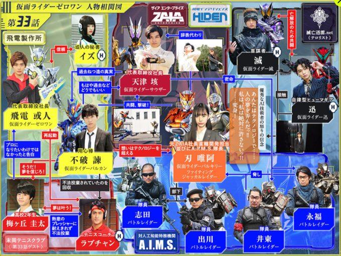 仮面ライダー01第33話相関図