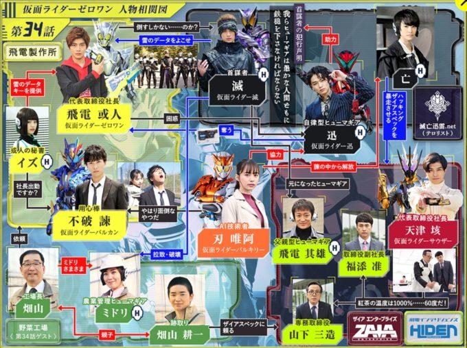 仮面ライダー01第34話相関図