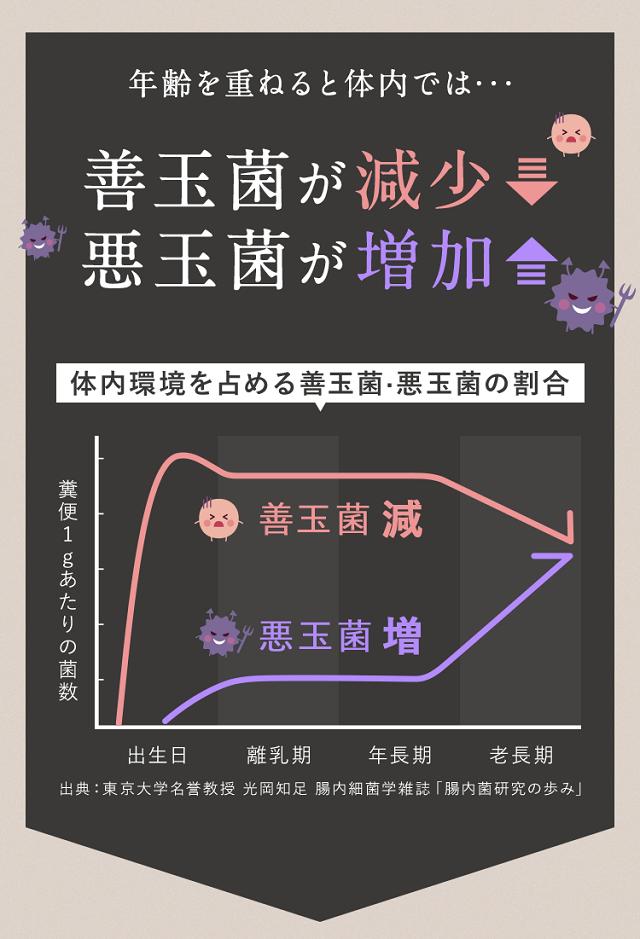 ラクルルの効果グラフ